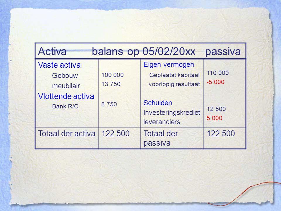 Activa balans op 05/02/20xx passiva