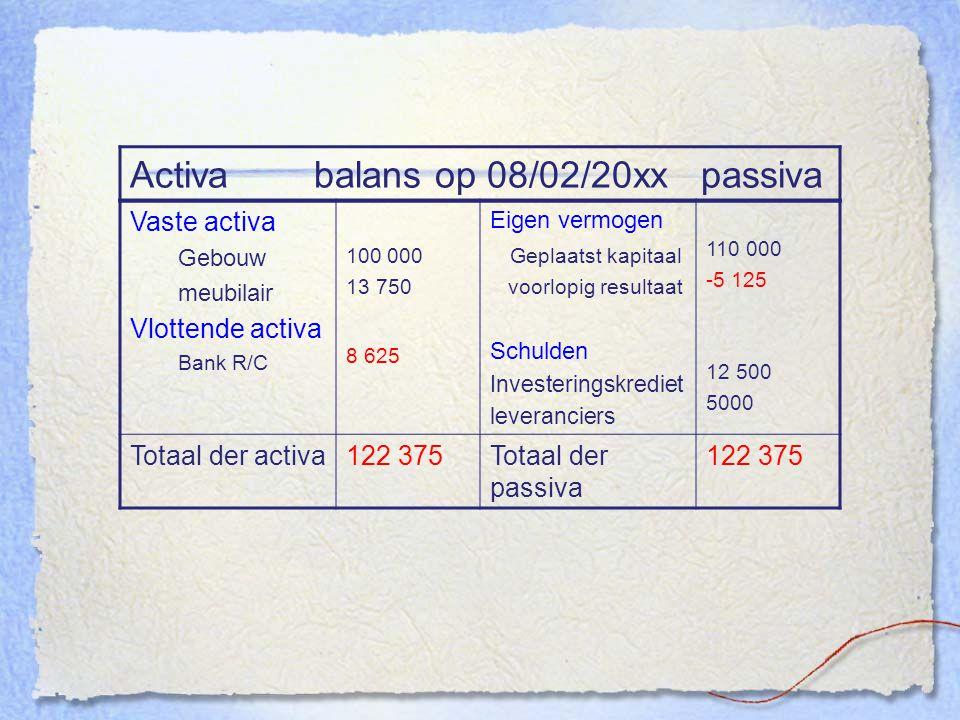 Activa balans op 08/02/20xx passiva