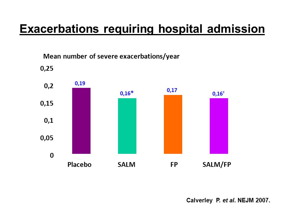 Exacerbations requiring hospital admission