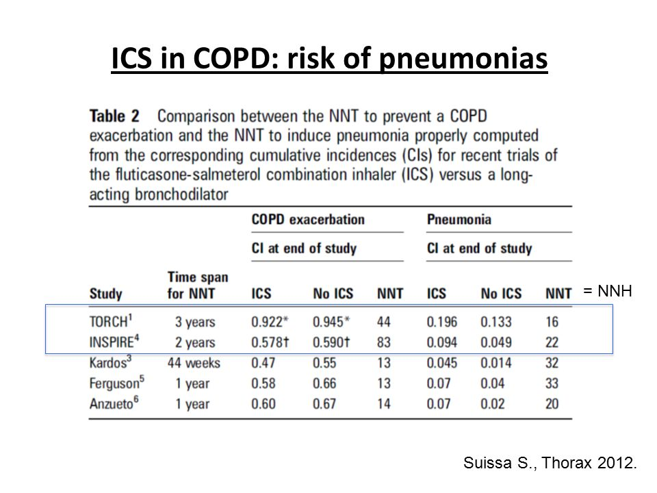 ICS in COPD: risk of pneumonias