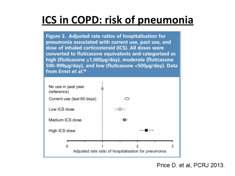 ICS in COPD: risk of pneumonia
