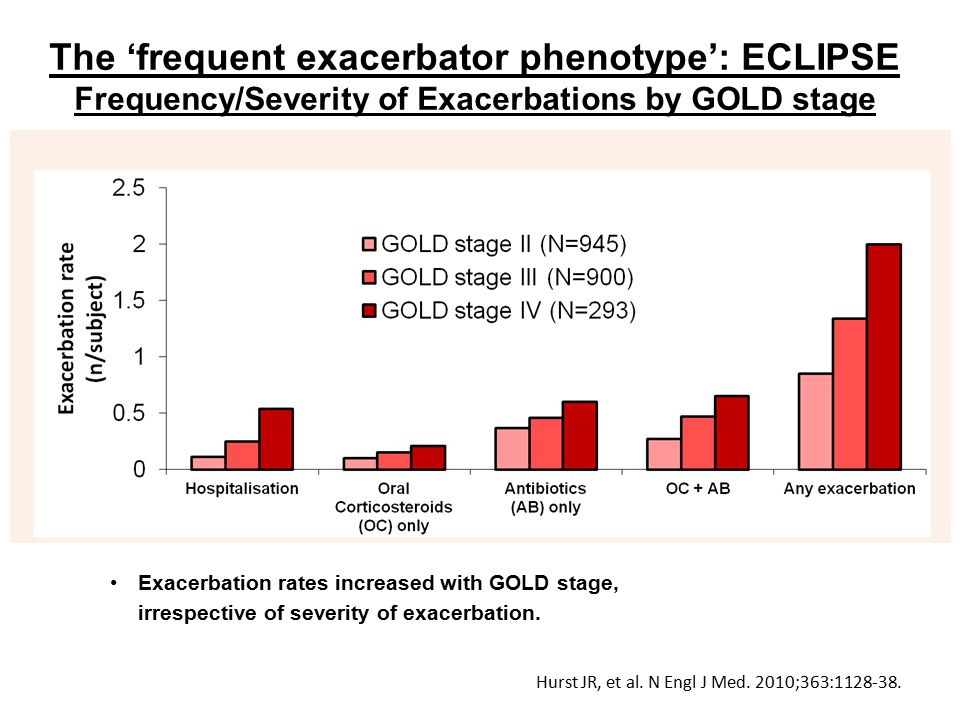 The 'frequent exacerbator phenotype': ECLIPSE Frequency/Severity of Exacerbations by GOLD stage