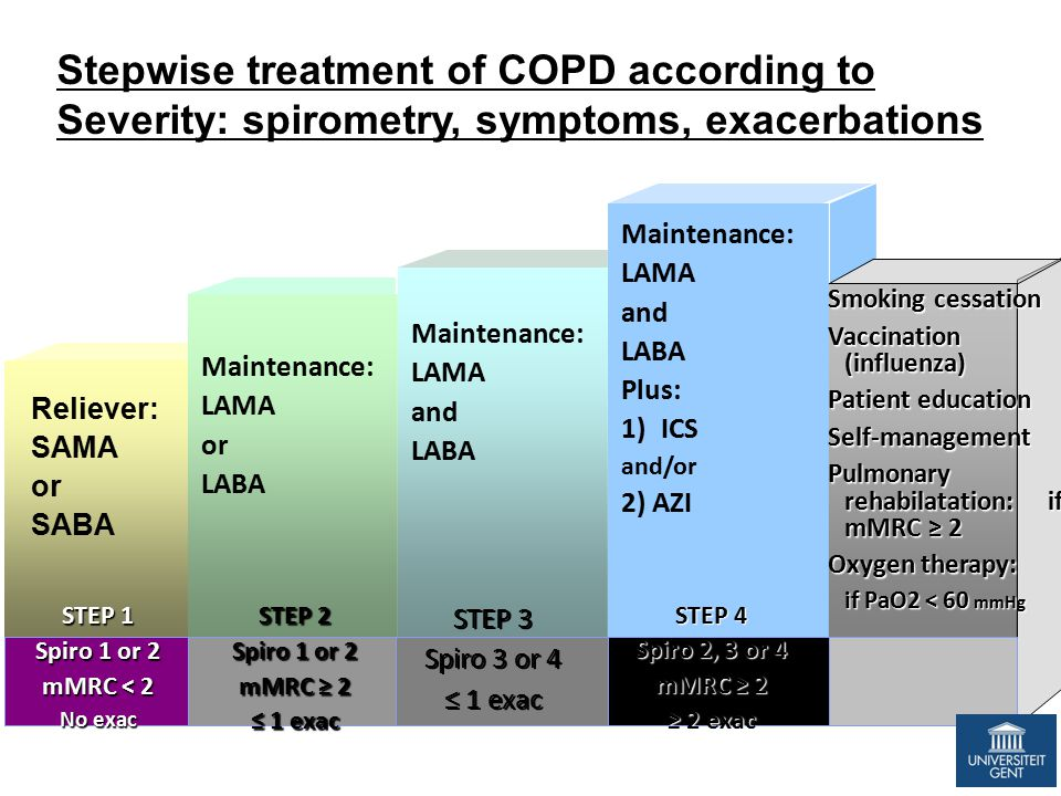 Stepwise treatment of COPD according to Severity: spirometry, symptoms, exacerbations