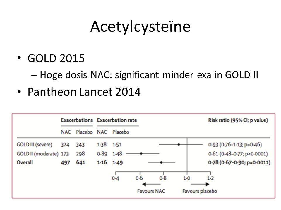Acetylcysteïne GOLD 2015 Pantheon Lancet 2014