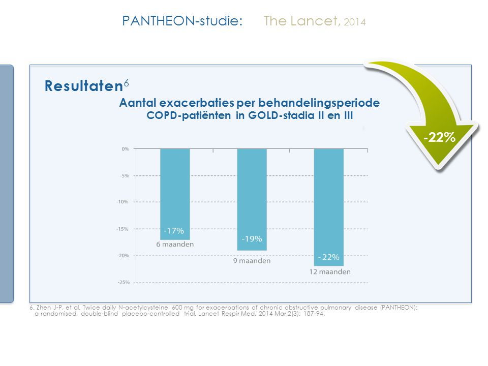 Resultaten6 PANTHEON-studie: The Lancet, 2014 -22%