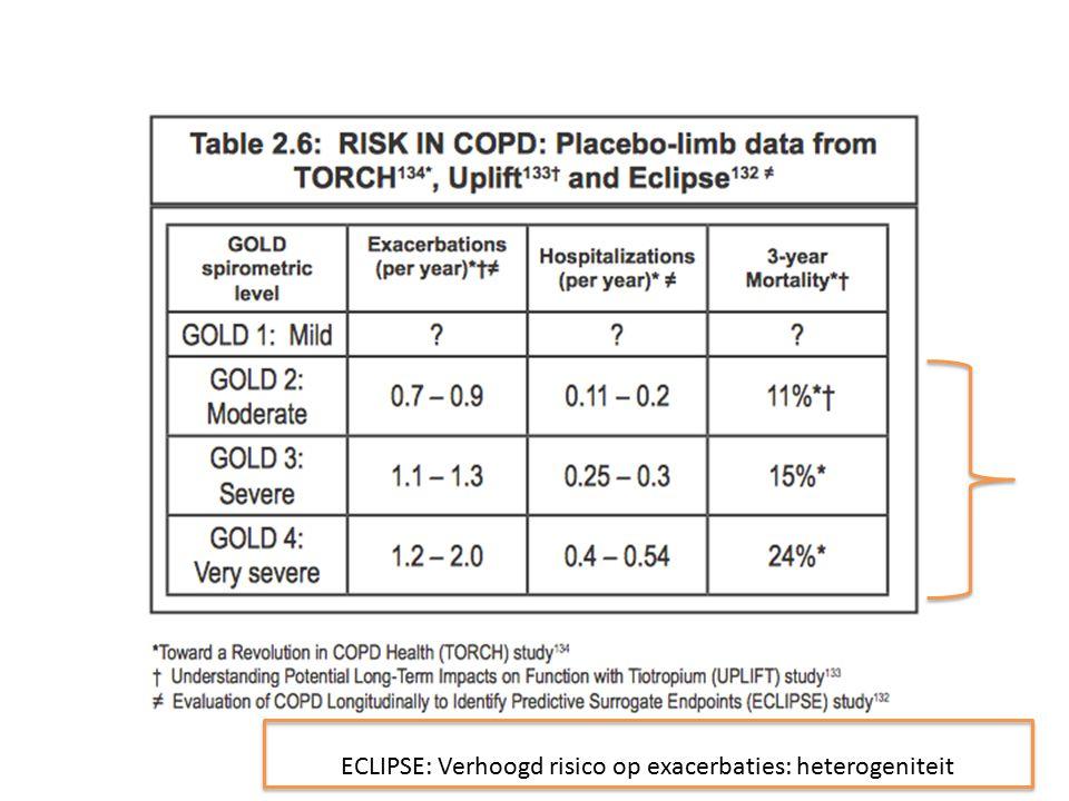 ECLIPSE: Verhoogd risico op exacerbaties: heterogeniteit