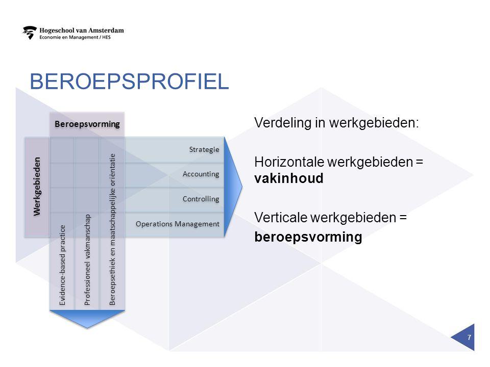 beroepsprofiel Verdeling in werkgebieden: