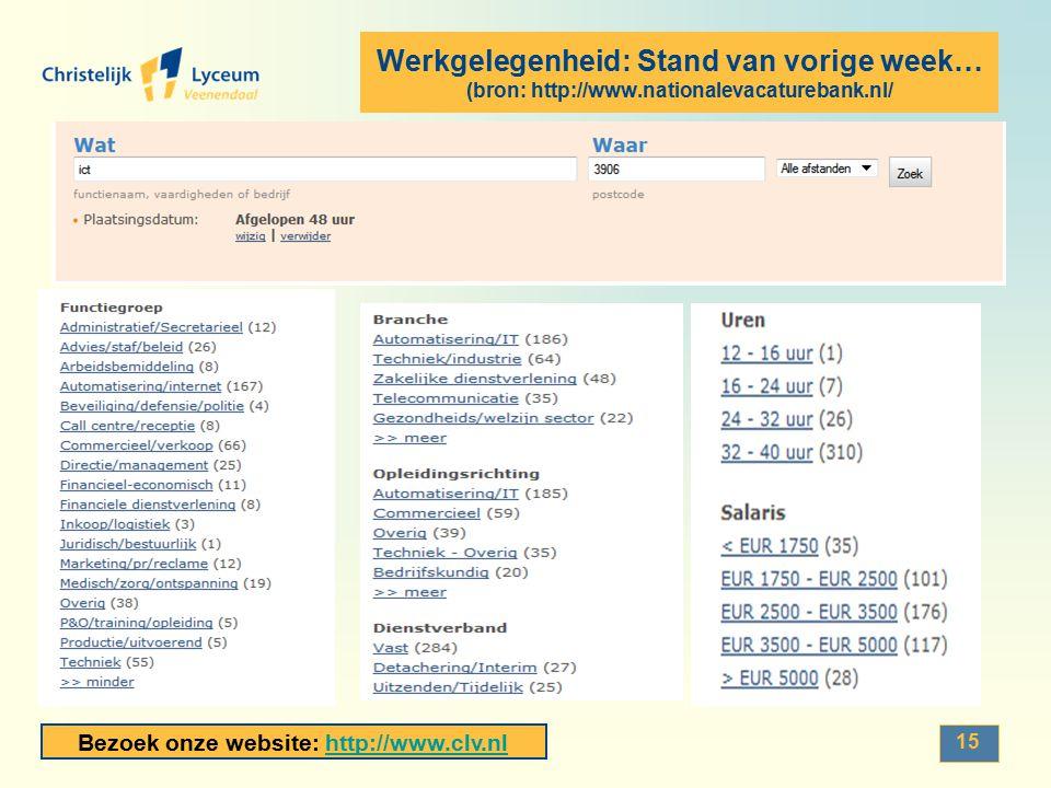 Werkgelegenheid: Stand van vorige week… (bron: http://www