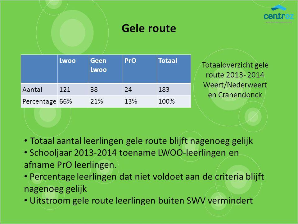 Totaaloverzicht gele route 2013- 2014 Weert/Nederweert en Cranendonck