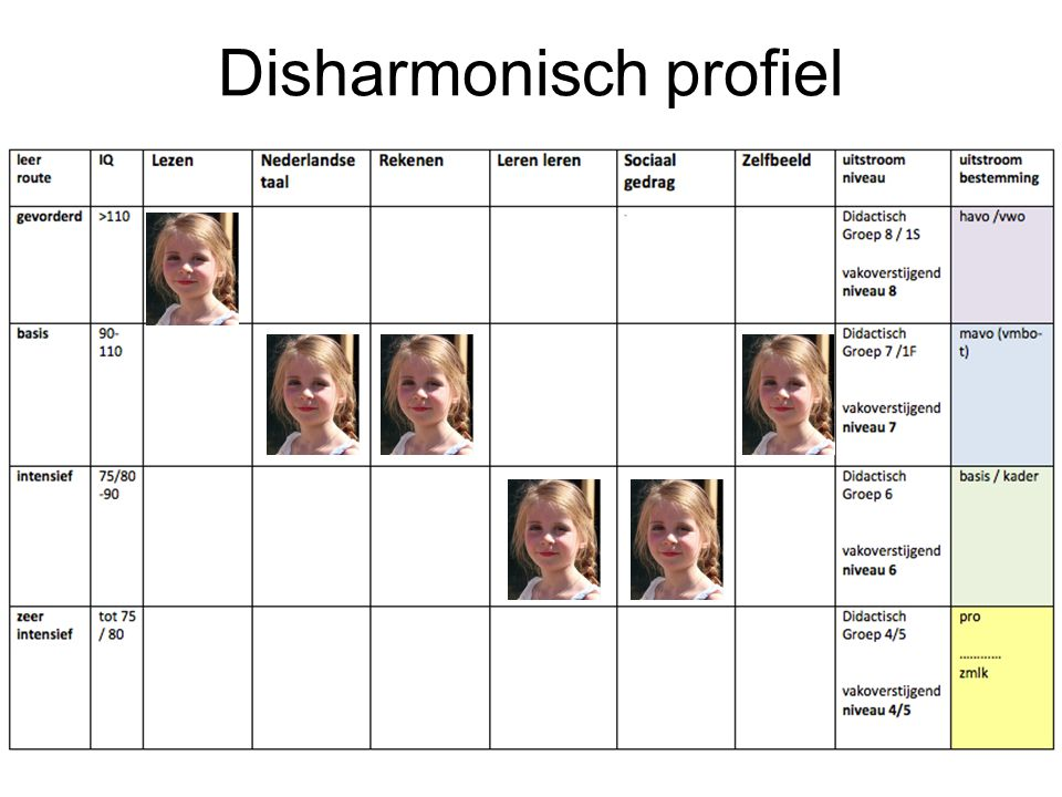 Disharmonisch profiel