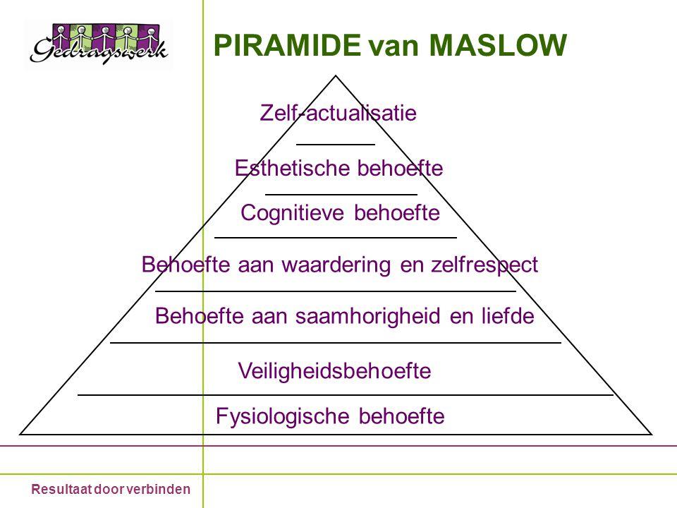 PIRAMIDE van MASLOW Zelf-actualisatie Esthetische behoefte