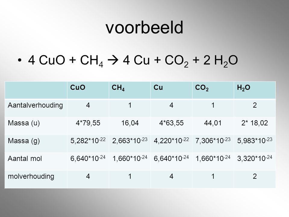 voorbeeld 4 CuO + CH4  4 Cu + CO2 + 2 H2O CuO CH4 Cu CO2 H2O