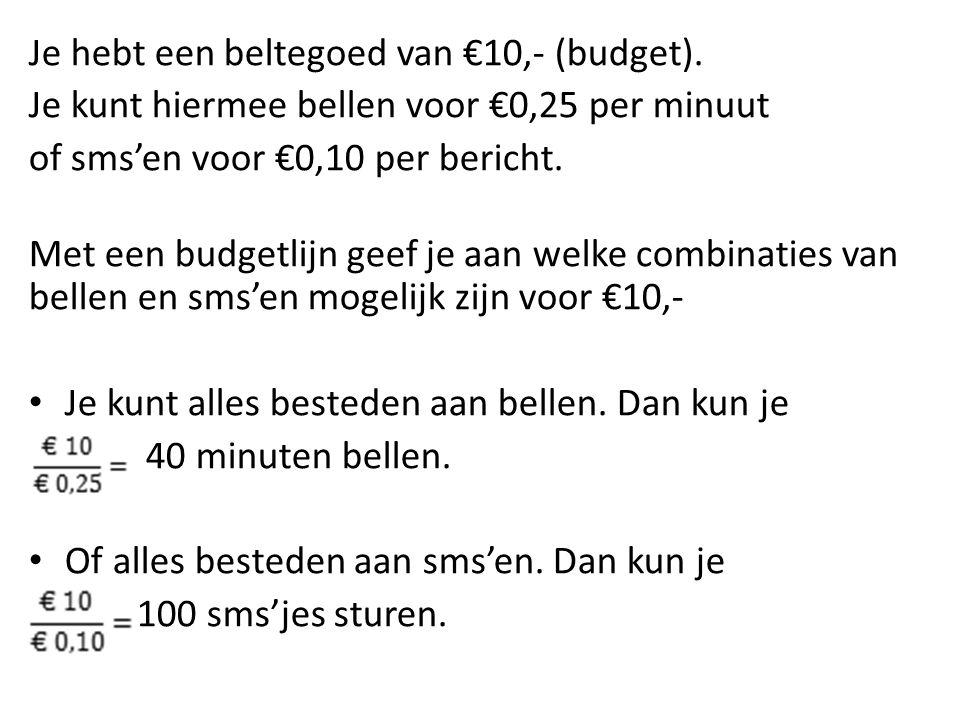 Je hebt een beltegoed van €10,- (budget).