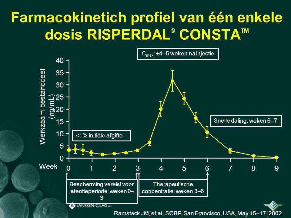 Farmacokinetich profiel van één enkele dosis RISPERDAL® CONSTATM