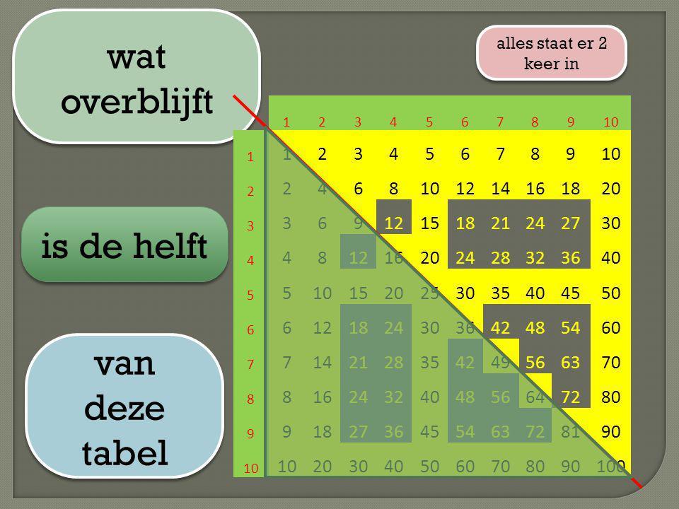 wat overblijft is de helft van deze tabel 12 14 16 18 20 15 21 24 27