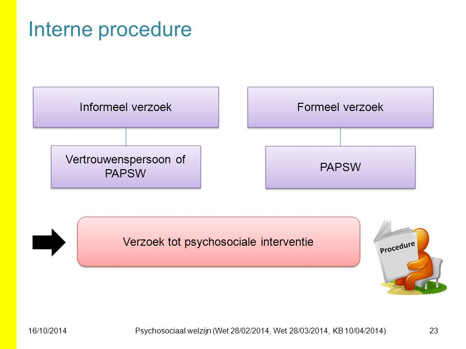 Interne procedure Informeel verzoek Formeel verzoek