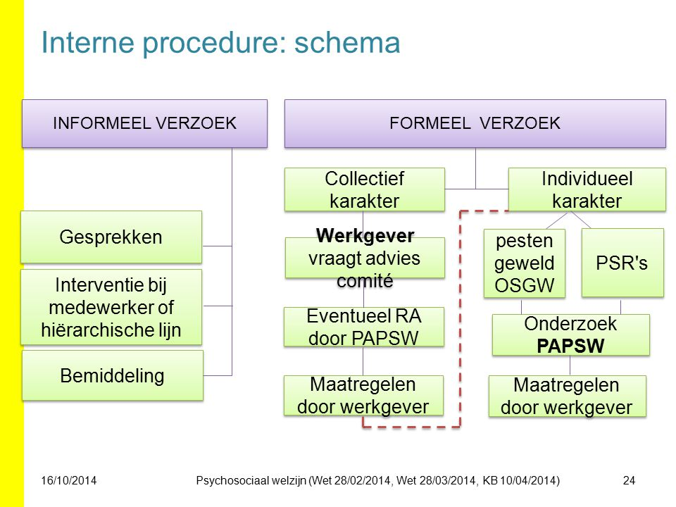 Interne procedure: schema