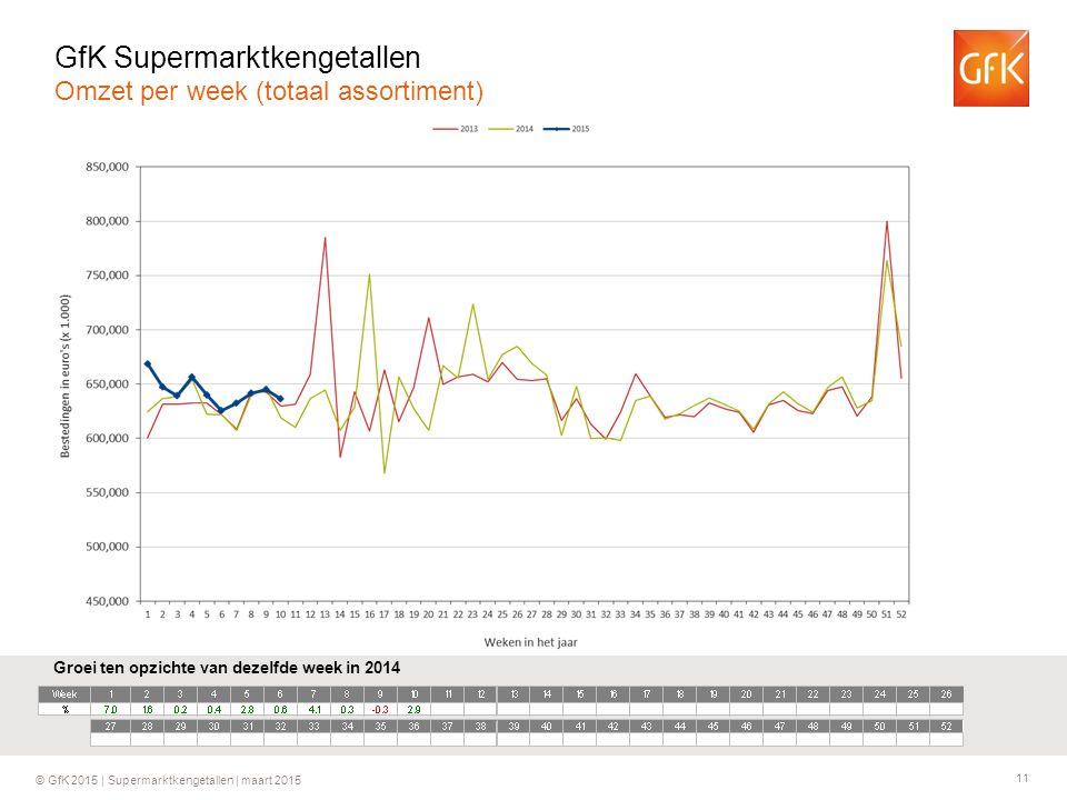 GfK Supermarktkengetallen Omzet per week (totaal assortiment)