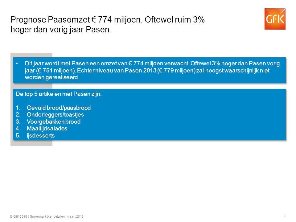 Prognose Paasomzet € 774 miljoen