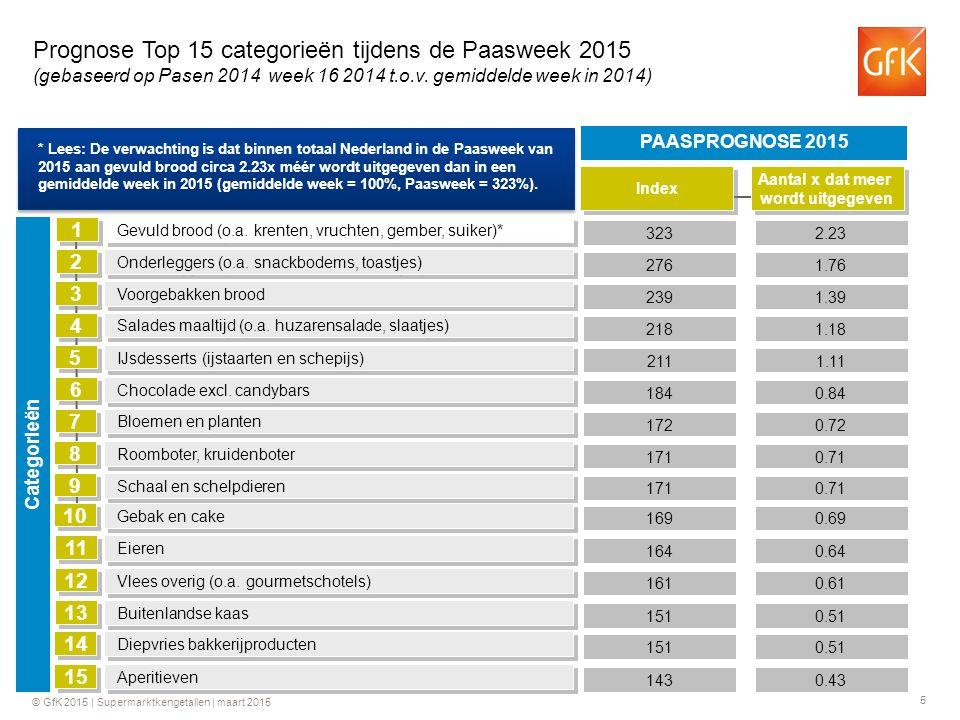 Prognose Top 15 categorieën tijdens de Paasweek 2015 (gebaseerd op Pasen 2014 week 16 2014 t.o.v. gemiddelde week in 2014)