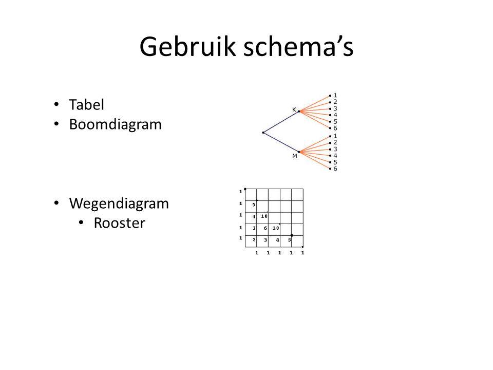 Gebruik schema's Tabel Boomdiagram Wegendiagram Rooster