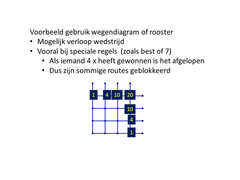 Voorbeeld gebruik wegendiagram of rooster Mogelijk verloop wedstrijd