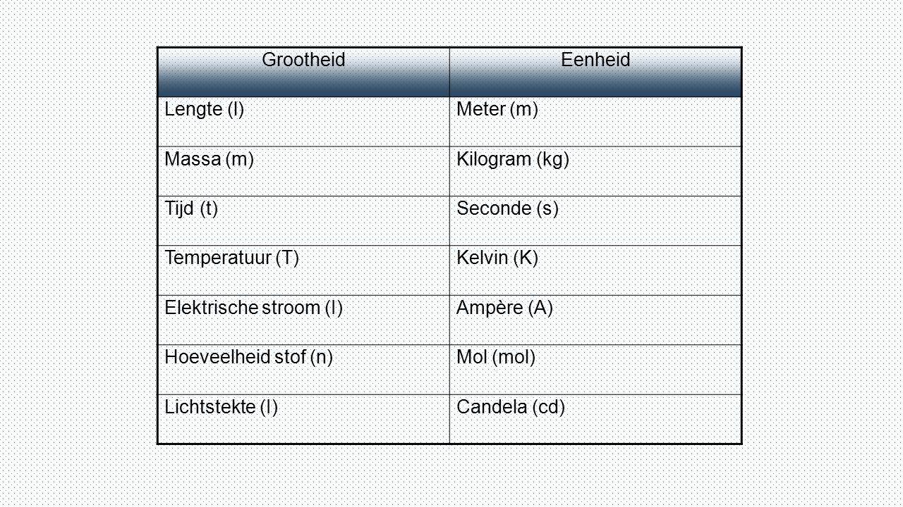 Grootheid Eenheid. Lengte (l) Meter (m) Massa (m) Kilogram (kg) Tijd (t) Seconde (s) Temperatuur (T)