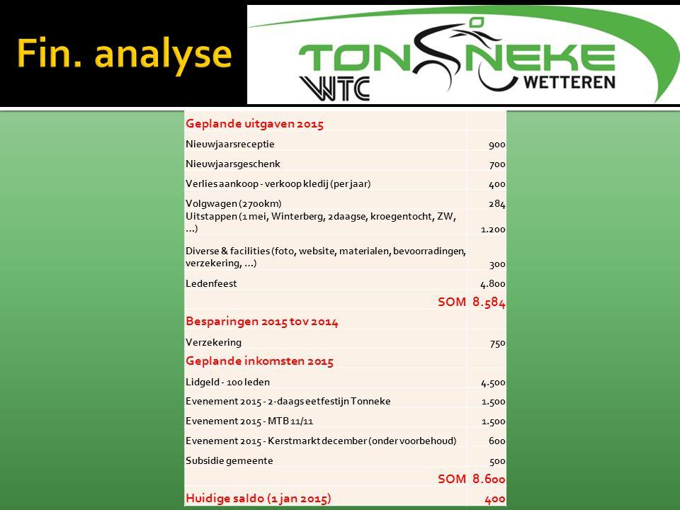 Fin. analyse Geplande uitgaven 2015 SOM 8.584