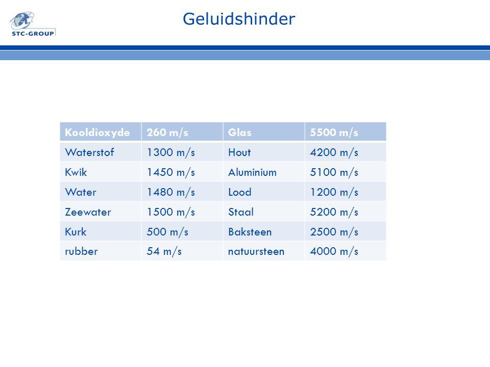 Geluidshinder Kooldioxyde 260 m/s Glas 5500 m/s Waterstof 1300 m/s