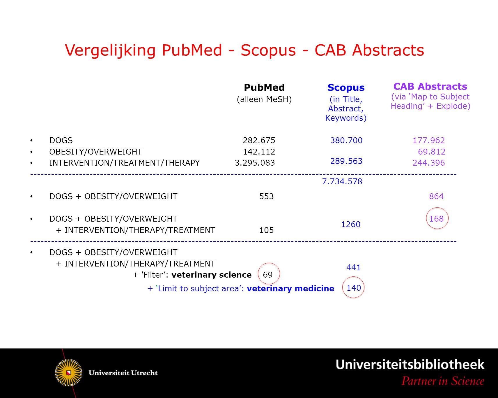 Vergelijking PubMed - Scopus - CAB Abstracts