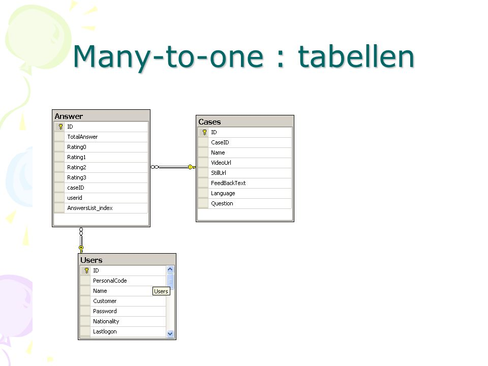 Many-to-one : tabellen