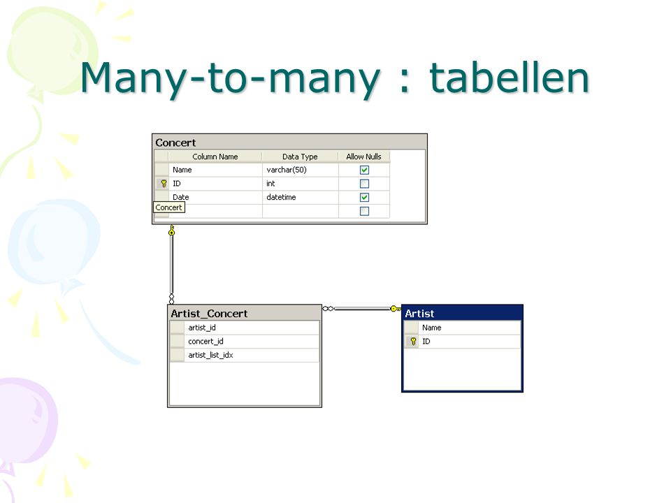 Many-to-many : tabellen