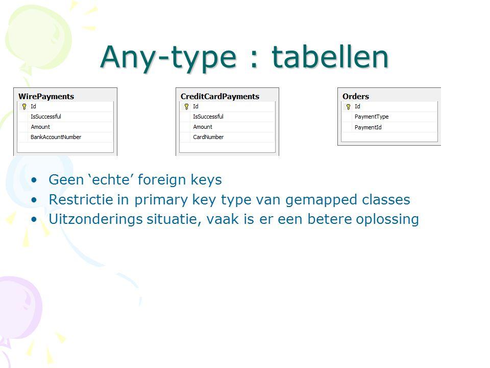 Any-type : tabellen Geen 'echte' foreign keys