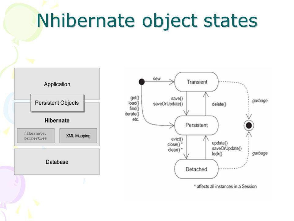 Nhibernate object states