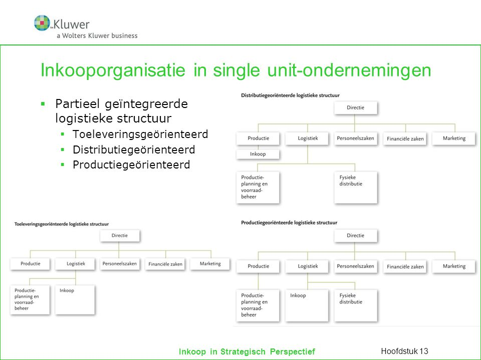 Inkooporganisatie in single unit-ondernemingen