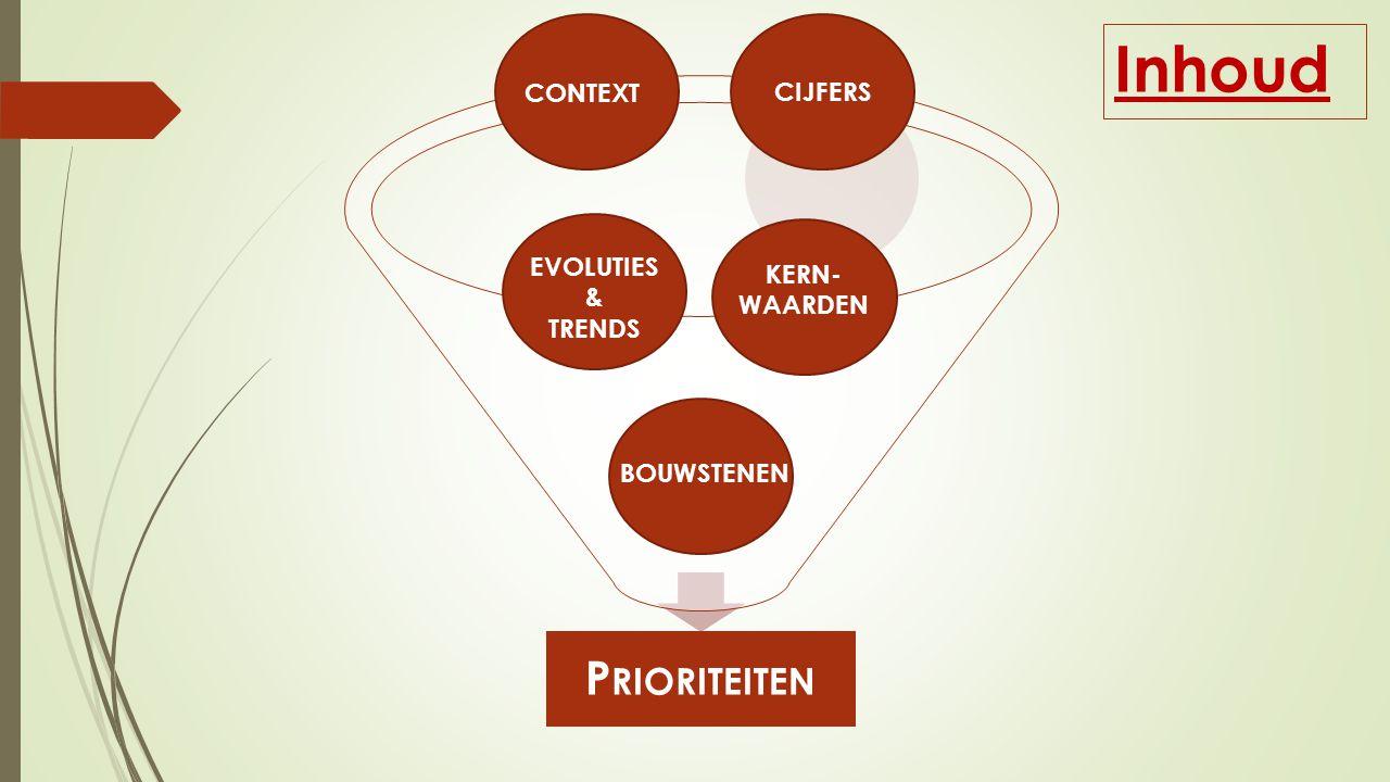 Inhoud Prioriteiten CONTEXT CIJFERS EVOLUTIES KERN- & WAARDEN TRENDS