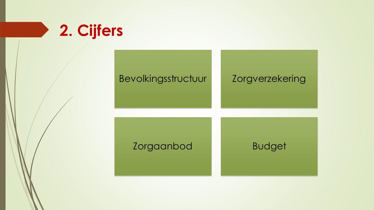 2. Cijfers Bevolkingsstructuur Zorgverzekering Zorgaanbod Budget