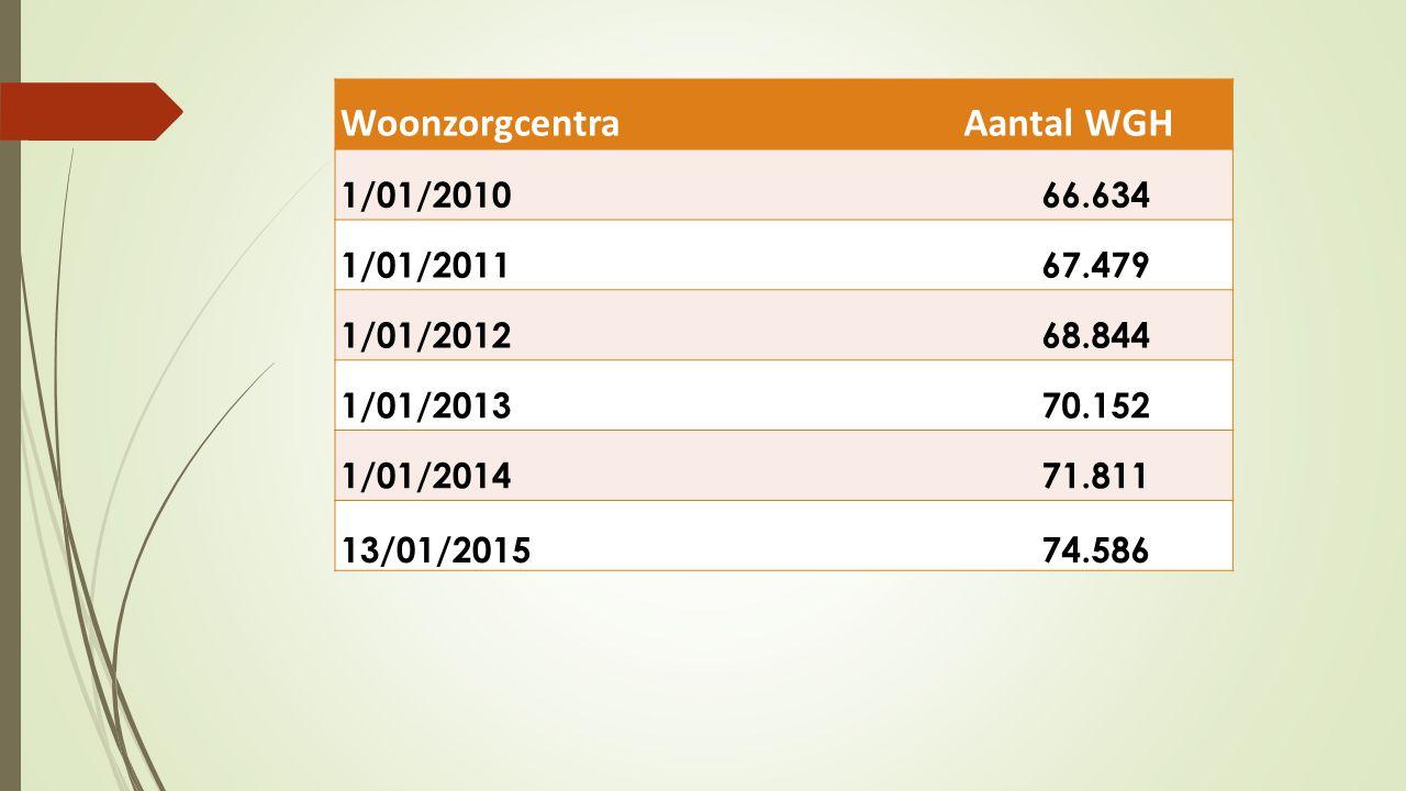 Woonzorgcentra Aantal WGH 1/01/2010 66.634 1/01/2011 67.479 1/01/2012