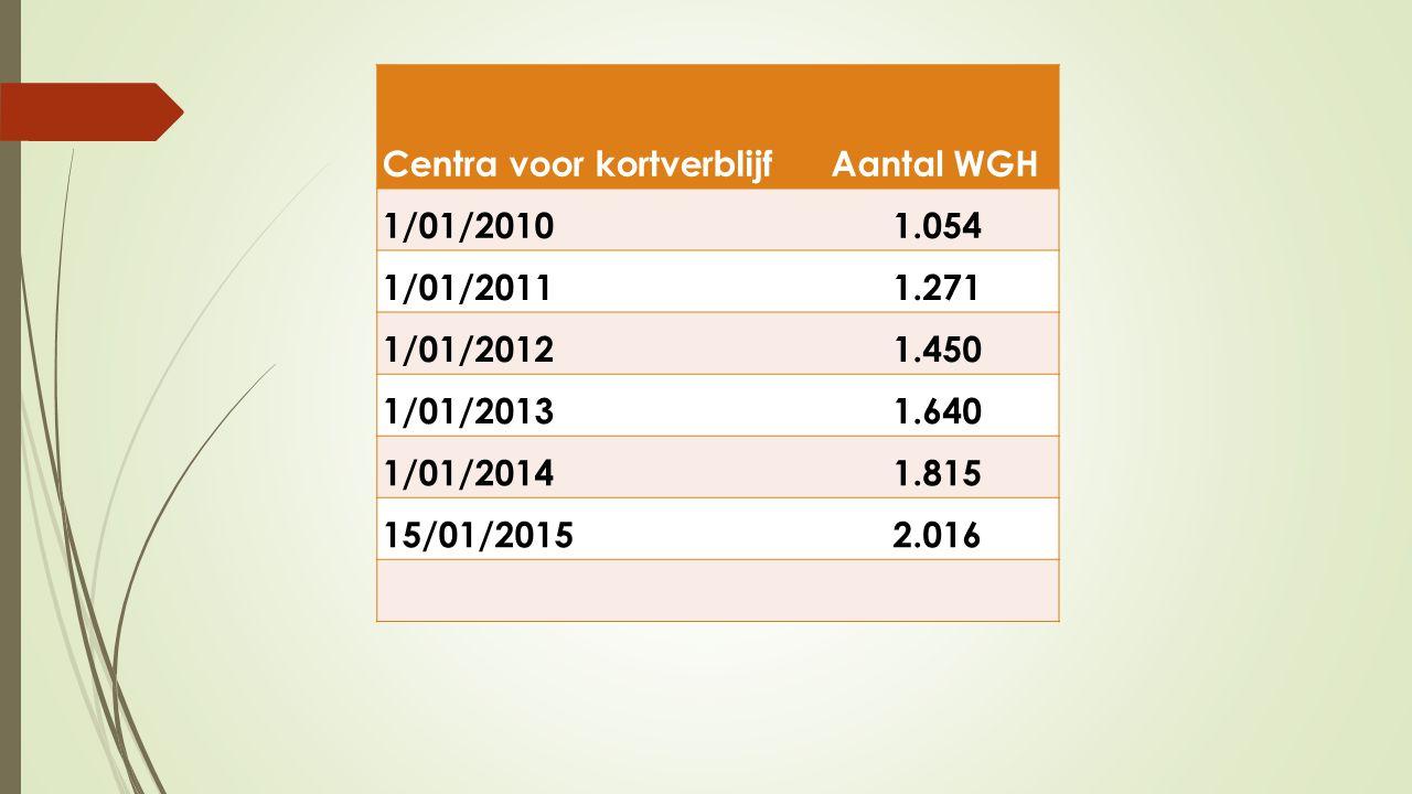 Centra voor kortverblijf Aantal WGH
