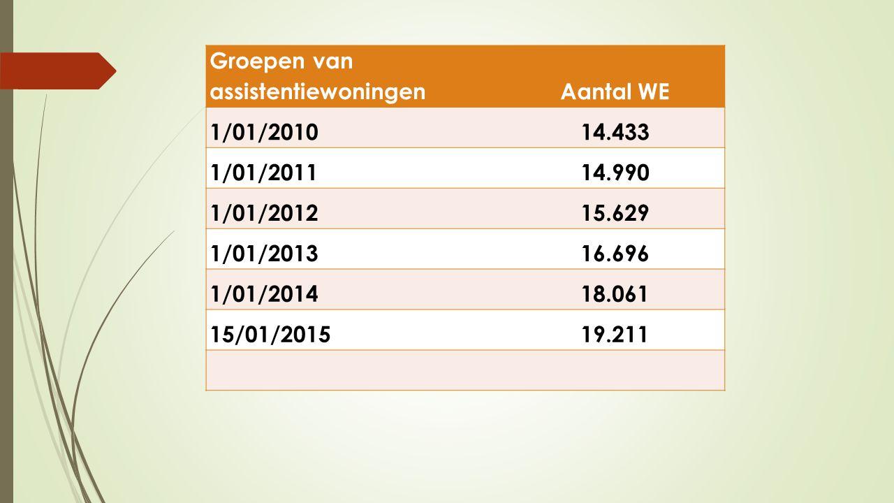 Groepen van assistentiewoningen Aantal WE 1/01/2010 14.433 1/01/2011