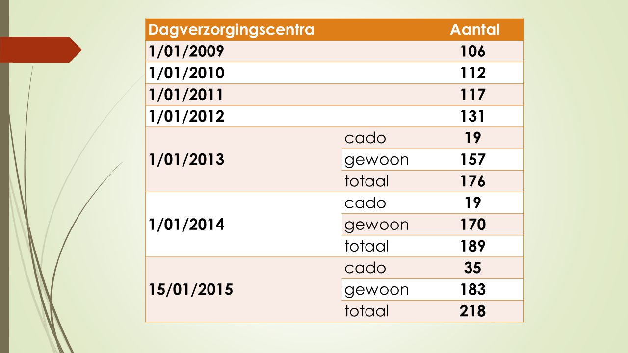 Dagverzorgingscentra Aantal 1/01/2009 106 1/01/2010 112 1/01/2011 117