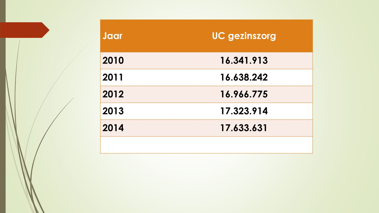Jaar UC gezinszorg. 2010. 16.341.913. 2011. 16.638.242. 2012. 16.966.775. 2013. 17.323.914.