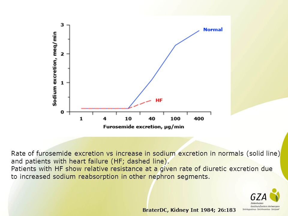 Rate of furosemide excretion vs increase in sodium excretion in normals (solid line) and patients with heart failure (HF; dashed line).