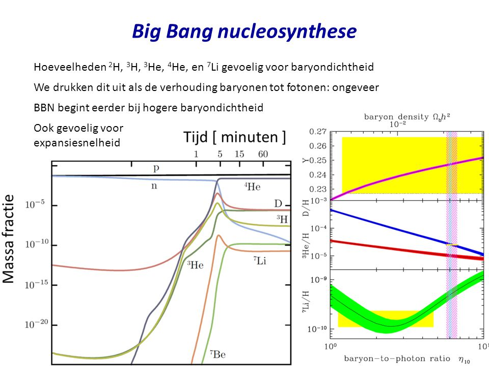 Big Bang nucleosynthese