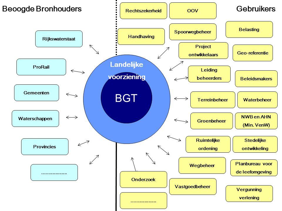 BGT Beoogde Bronhouders Gebruikers Landelijke voorziening
