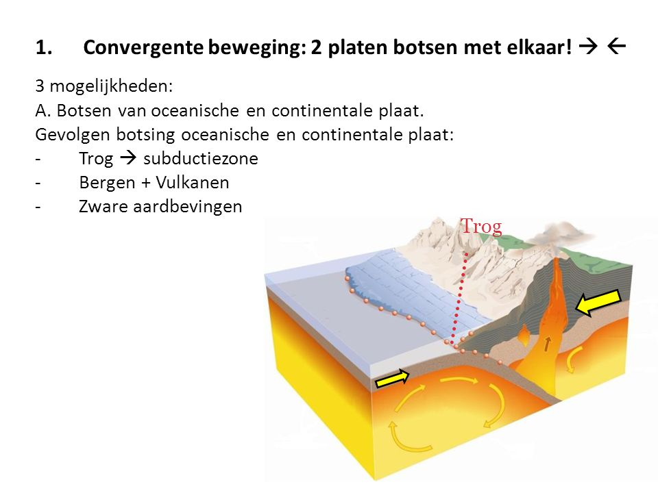 Convergente beweging: 2 platen botsen met elkaar!  