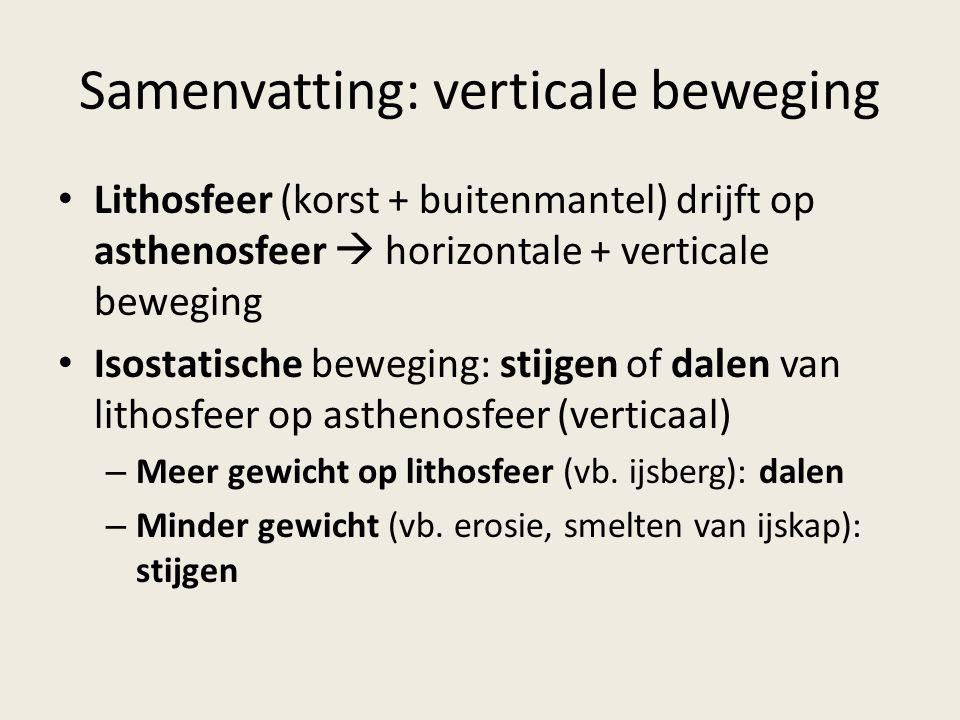 Samenvatting: verticale beweging