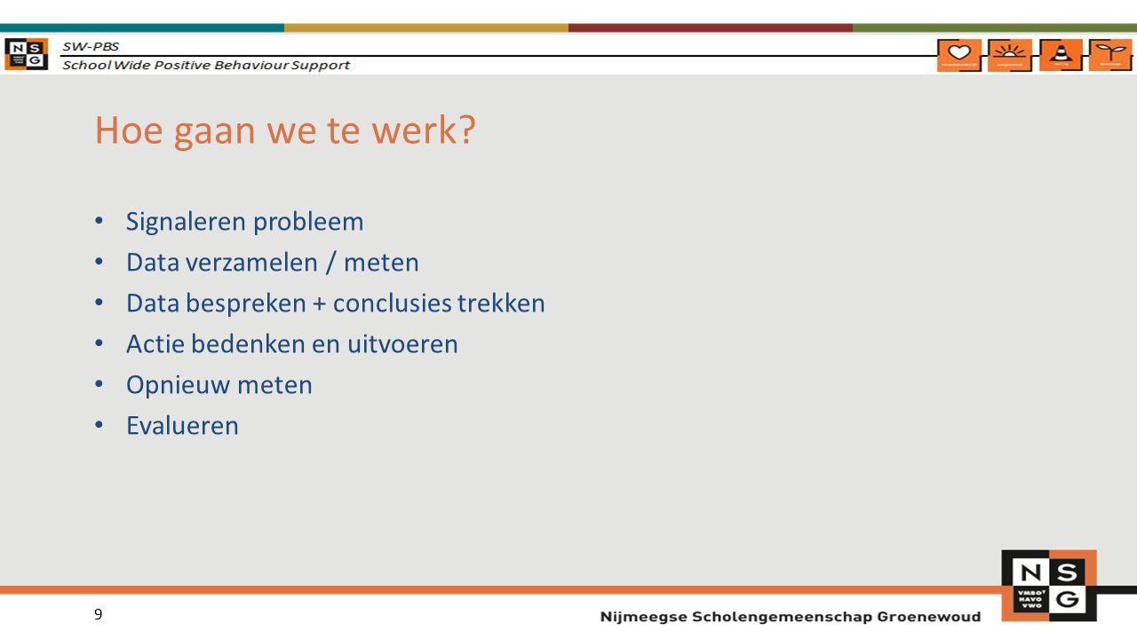 Hoe gaan we te werk Signaleren probleem Data verzamelen / meten