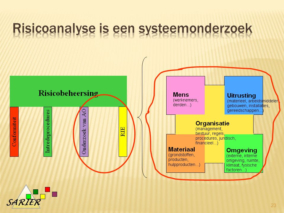 Risicoanalyse is een systeemonderzoek