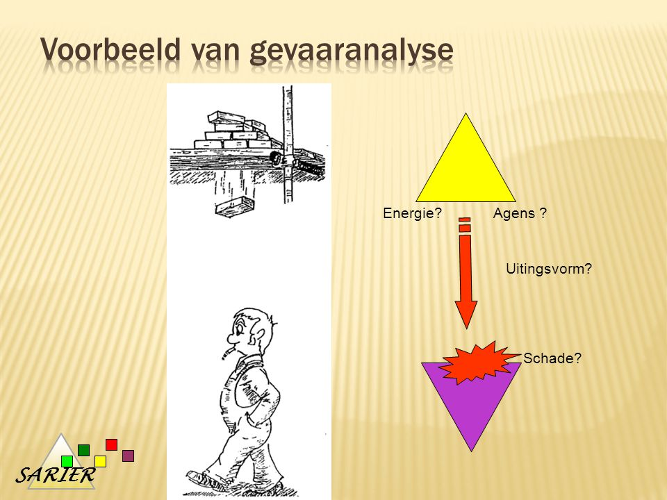 Voorbeeld van gevaaranalyse